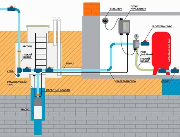 avtomniy-vodoprovod